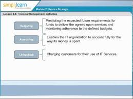 Financial Management Activities Budgeting It Accounting