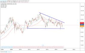 Xom Chart Trade Of The Day Exxon Stock Offers A Defined Short