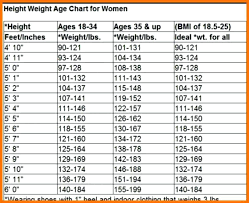 Height And Weight And Age Chart For Women 13 Prototypic Average Weight Per Height And Age Chart