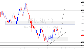 Nzdusd Daily Chart Kiwi Can Pull Up Nicely