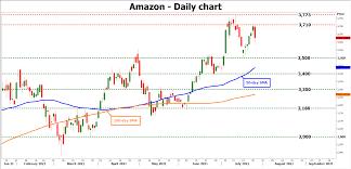 Amazon earnings: Another impressive ...