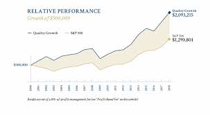Quality Growth Program Performance Chart Darkness