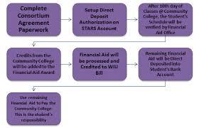 Fafsa Flow Chart Consortium Agreement Quad Cities Campus Western Illinois