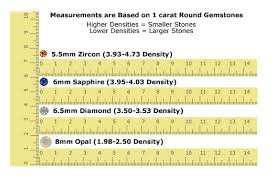 Gemstone Mm To Carat Conversion Chart Gemstone Size To Weight Ratio