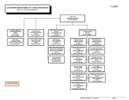 Calhr Organization Chart All Documents
