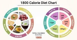 Diet Chart For 1800 Calorie Patient 1800 Calorie Diet Chart