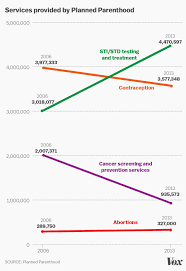 Planned Parenthood Services Chart Whatever You Think Of Planned Parenthood This Is A Terrible