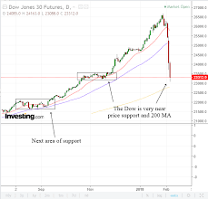 Dow Futures Daily Chart When Will The Panic Selling In The Stock Market End