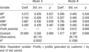 Profitability Regression Of Profit Vs Treatments And Profit