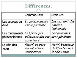 Le droit de la common law