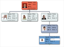 Diagram Of Organizational Chart Org Chart In Javascript With The Diagram Library