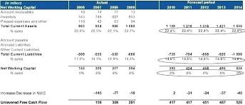 Template Download Discounted Cash Flow Analysis Excel Model Example