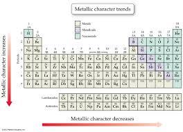 Metallic Character Periodic Table Periodic Table Metal