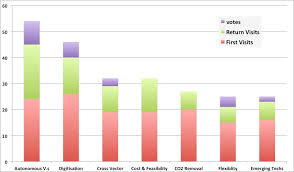 Erp Chart Chart For Erp The Energy Research Partnership