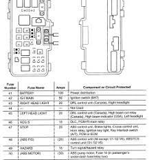 civic fuse box 2005 s2000 fuse box wiring diagrams 2003 honda civic wiring box wiring diagram explained 2005 honda civic engine diagram 2005 honda civic fuse panel diagram