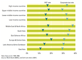Tax Rates By Country Chart Taxation Our World In Data