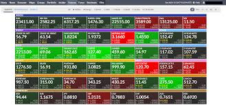 futures charts where to find futures charts for indices and commodities
