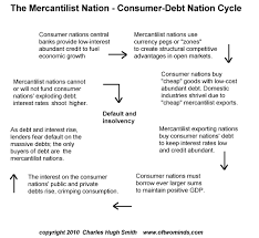 Mercantilism Chart Endgame For Global Mercantilism Financial Sense