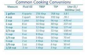 Cooking Measurement Chart Conversion Chart For Cooking Measurements Cooking