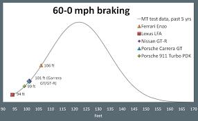 2012 lexus lfa quick test motor trend 2012 lexus lfa 60 0 mph braking graph