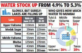 Minor Rise In Lake Levels Even As Some Catchment Areas Notch