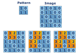 Pattern Recognition Interesting Pattern Recognition python coding challenges PyCheckiO