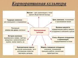 Схема корпоративной культуры Все о pr Корпоративная культура