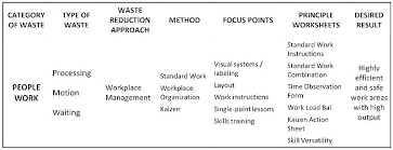 Work Instruction Template Writing Work Instructions Template