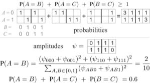 Quantum Venn Diagram Paradox Bells Theorem Wikipedia