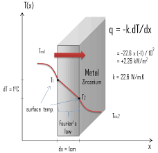 thermal conduction heat conduction