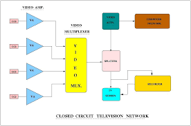 cctv wiring diagram pdf   introduction to closed circuit    closed circuit television network system ncratifr