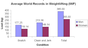 Elite Strength Sports Ipf And Iwf A Comparision Of Sex And