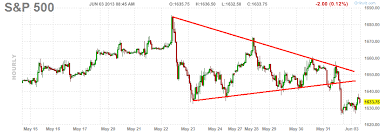 Finviz Futures Charts Charts Etc Market Update S P 500 Breaks Down Through Triangle