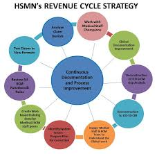 Revenue Cycle Management Flow Chart Understanding The Revenue Cycle Revenue Cycle Management