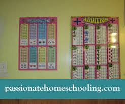 Learning Areas Passionate Homeschooling
