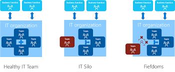Silos And Fiefdoms Microsoft Cloud Adoption Framework For