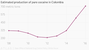 Cocaine Chart Estimated Production Of Pure Cocaine In Colombia