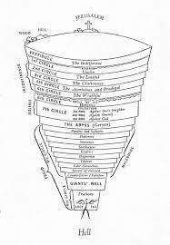 Dante S Inferno Chart Hp298 Humanities Research