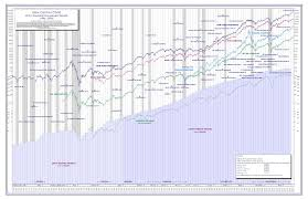 Understanding Dow Jones Stock Market Historical Charts And