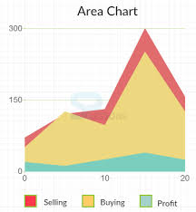 Highcharts Area Charts