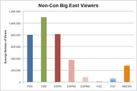 Big East Fox Sports 1 Struggle To Gain Tv Ratings Paint