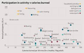 Caloric Equivalent Chart Why Lawn Mowing Is Better Than Sex 1843