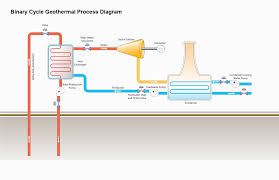 similiar geothermal energy power plant diagram keywords hot water heating system diagram hot image about wiring diagram