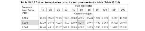 Steel Tubing Span Chart Pipes And Pipe Sizing