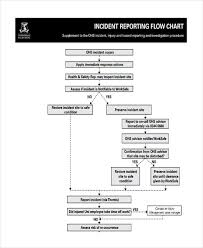Incident Reporting Process Flow Chart Www