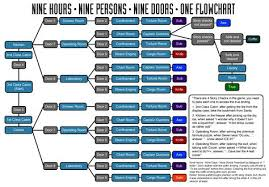 Mass Effect Flow Chart Spoiler Free Guide To Getting All Endings In 9 Hours 9