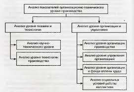 Курсовая работа Анализ организационно технологического уровня  В основе методики комплексного экономического анализа организационного уровня лежат три группы аналитических показателей уровень техники и технологии