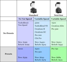 Vitamix Blender Comparison Chart Vitamix Blender Model Comparison Chart Fyi Vitamix