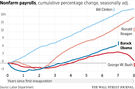 The State Of The Economy In Eight Charts Real Time