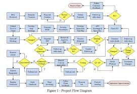 Planning To Plan Flow Chart The New Plan For Project Plans Less Planning
